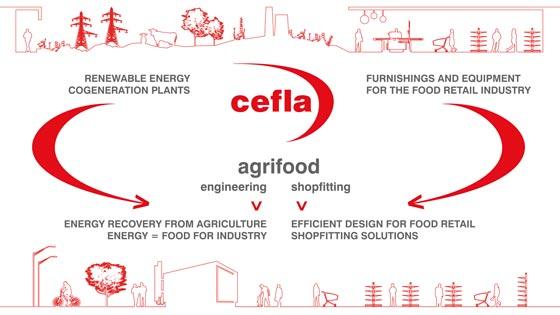 cefla-expo-2015-agrifood_concept