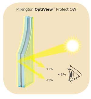 Pilkington OptiView™ Protect OW è un vetro anti-riflesso extrachiaro che esalta il valore dei prodotti in esposizione.